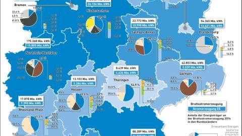 Ostdeutschland auf dem Ökostrom-Siegertreppchen