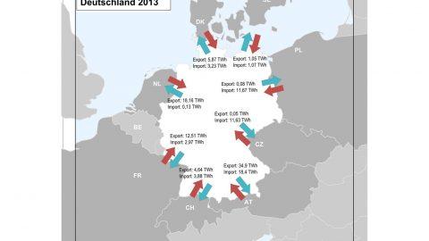 Deutschland steigert Stromexportüberschüsse um 50 Prozent