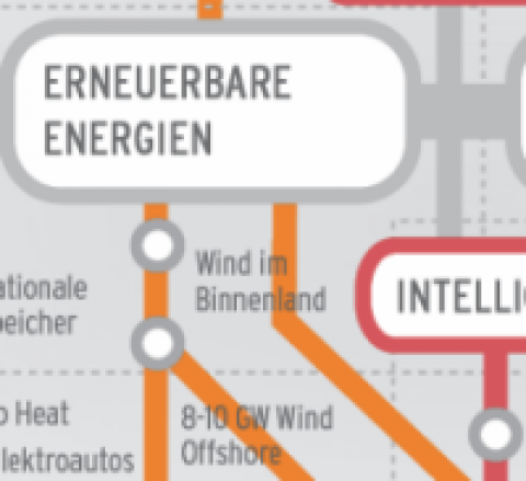 Fahrplan Energiewende: «U-Bahn-Streckennetz» visualisiert Handlungsfelder