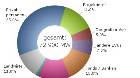 Eigentum an der Stromerzeugung – Ein Rollenwandel