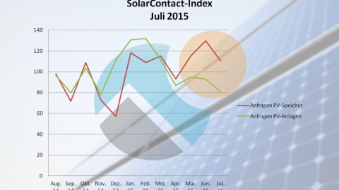 Solar-Contact Index: Interesse an PV-Stromspeichern geht zurück