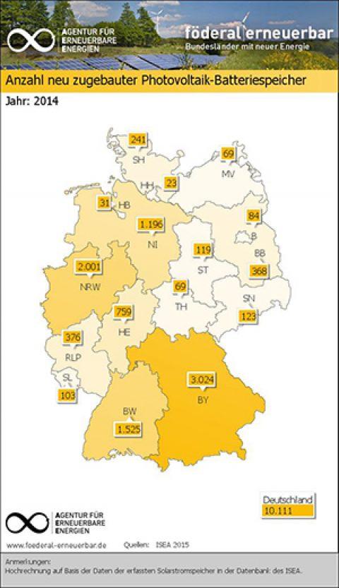 Stromspeicher Marktübersicht für Deutschland – StromAuskunft