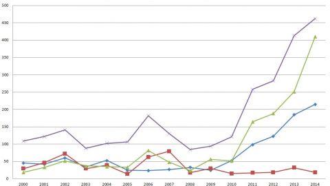 Windkraft Rekorde in 2014