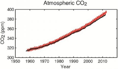 Sonnenklar: Der Klimawandel ist menschengemacht