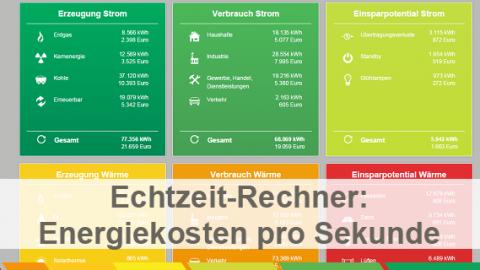 Deutschlands Energiewirtschaft in Echtzeit