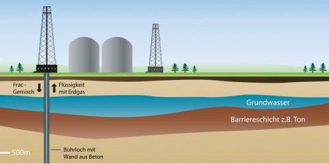 Fracking und das TTIP