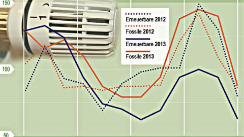 Von wegen Energiewende: Erneuerbare werden bei Heizungen abgehängt