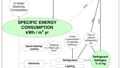 Von den Besten lernen: Energieffizienz mit EMAS Referenzdokumenten – auch für ISO50001