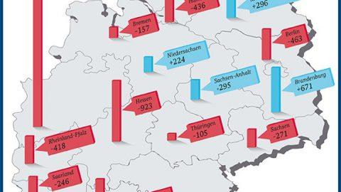 Studie zeigt Ökostromproduktion und EEG-Zahlungen nach Bundesländern