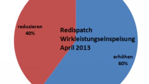 Redispatch – Eingriffe in die Kraftwerksfahrpläne zur Netzstabilisierung