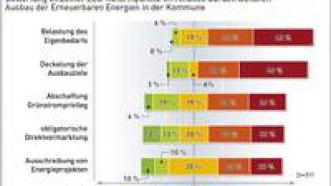 Investitionsrückgang bei Bürgerenergie nach EEG-Novelle