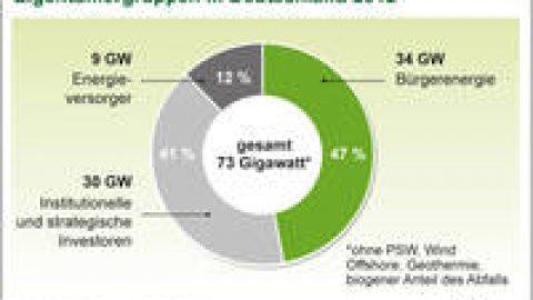 Beitrag der Bürger zur Energiewende enorm hoch