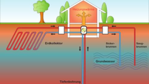 Wärmepumpen – Wärme aus der Umwelt ernten