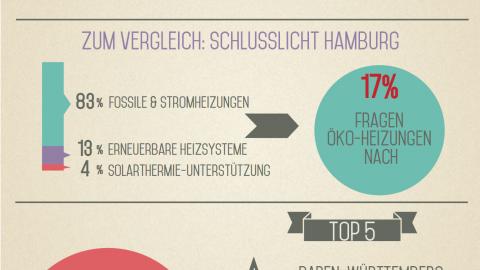 Gegendarstellung der BDH-Ergebnisse zum EWärmeG in Baden-Württemberg