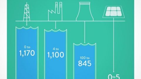 Zum heutigen Weltwassertag: SONNE FÜR ALLE. 2030