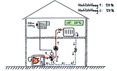 Übersicht und Funktion hydraulischer Schaltungen