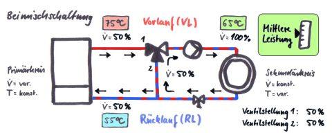 Was ist eine Beimischschaltung und wie funktioniert sie?