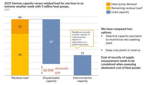 5 Millionen Wärmepumpen für Strommarkt unproblematisch