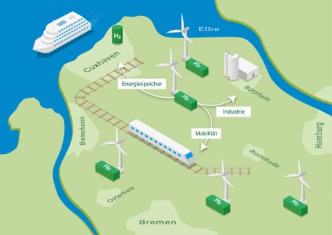 Norddeutsche Politiker unterstützen Wasserstoff