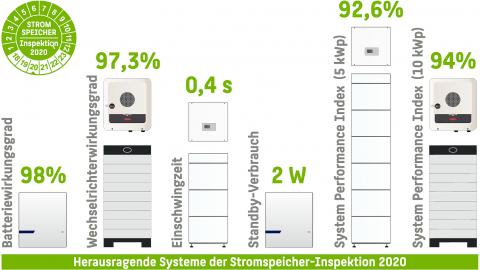 Stromspeicher-Inspektion 2020: RCT Power und Fronius sind Testsieger